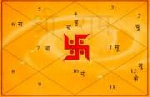 Astrological Solution Point, India, Jaipur, Jaipur, Astrologers :: Astrology